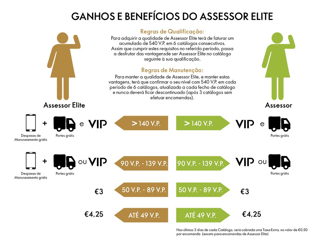 Vantagens de ser Assessor Elite Oriflame
